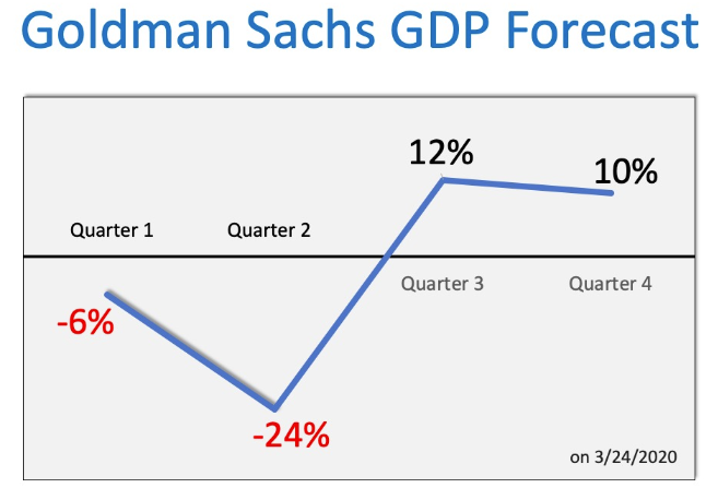 Goldman Sachs forecast for 2020 projects downward transfers 2/4 moving into the black in the third and fourth quarters of 2020