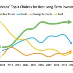 Gallup Poll Investment Graph