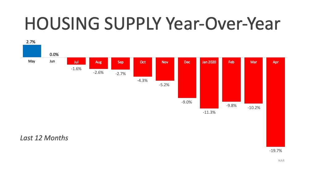 Home Morgage Rates and Inventory down