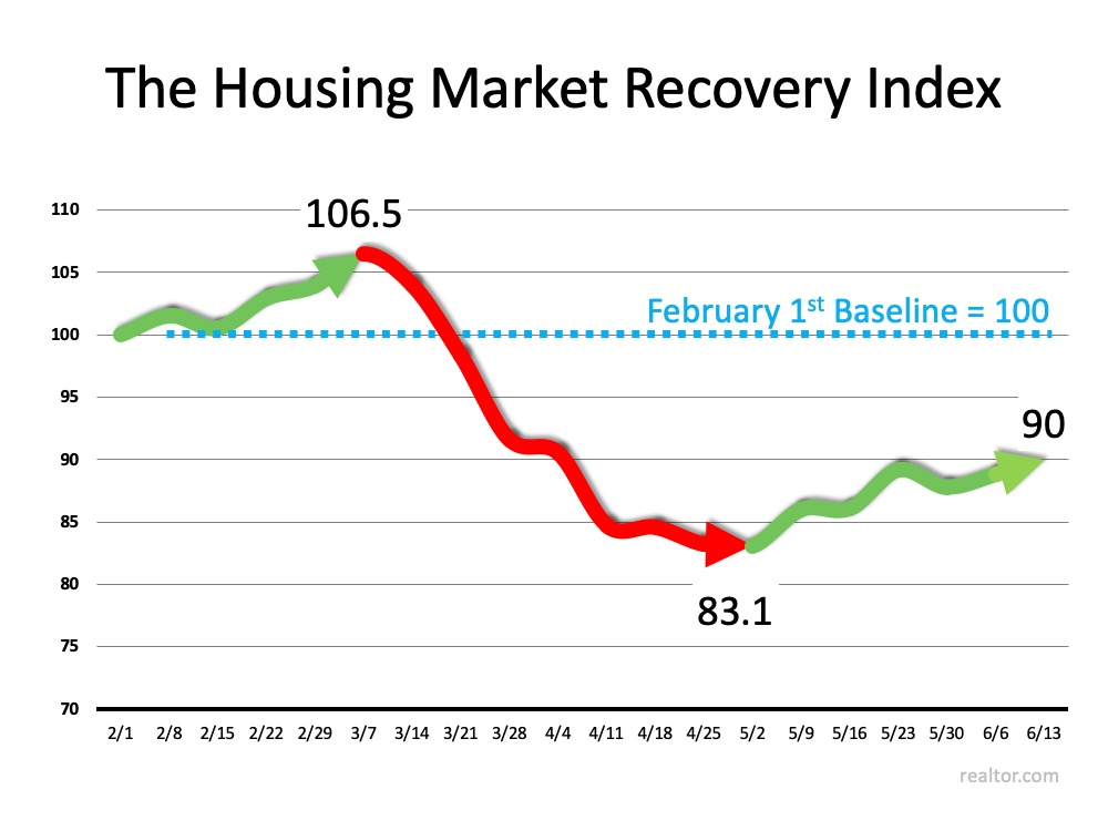 Housing Recovery Index